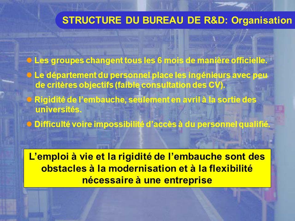 STRUCTURE DU BUREAU DE R&D: Organisation Les groupes changent tous les 6 mois de manière officielle.