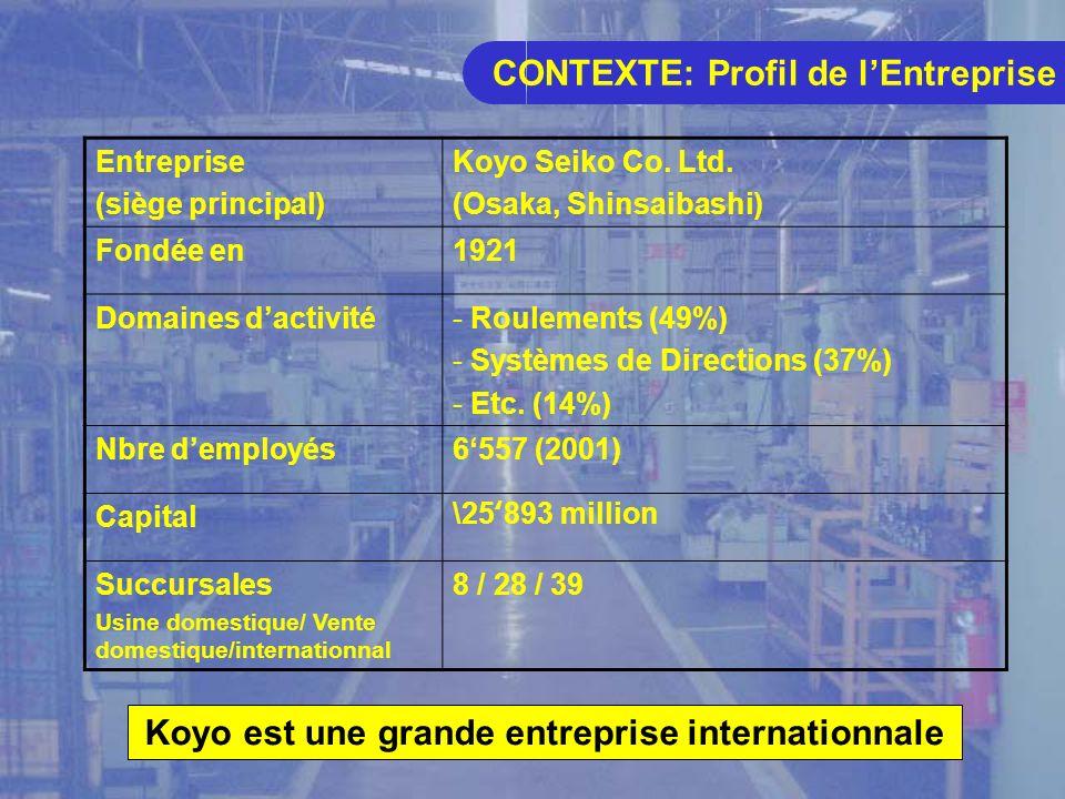 CONTEXTE: Profil de lEntreprise Entreprise (siège principal) Koyo Seiko Co.