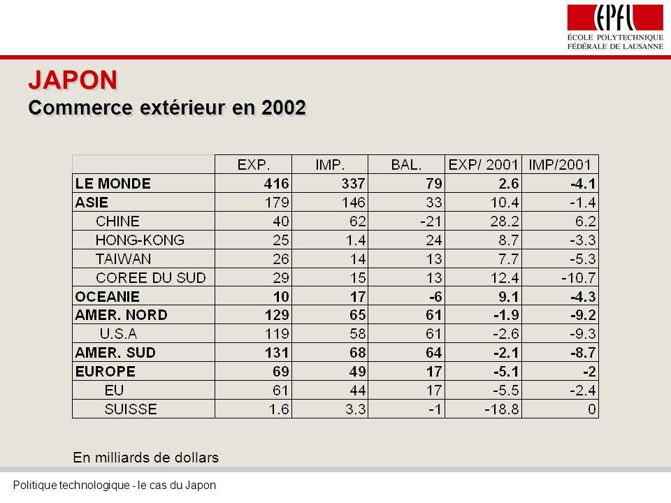 Politique technologique - le cas du Japon JAPON Commerce extérieur en 2002 En milliards de dollars