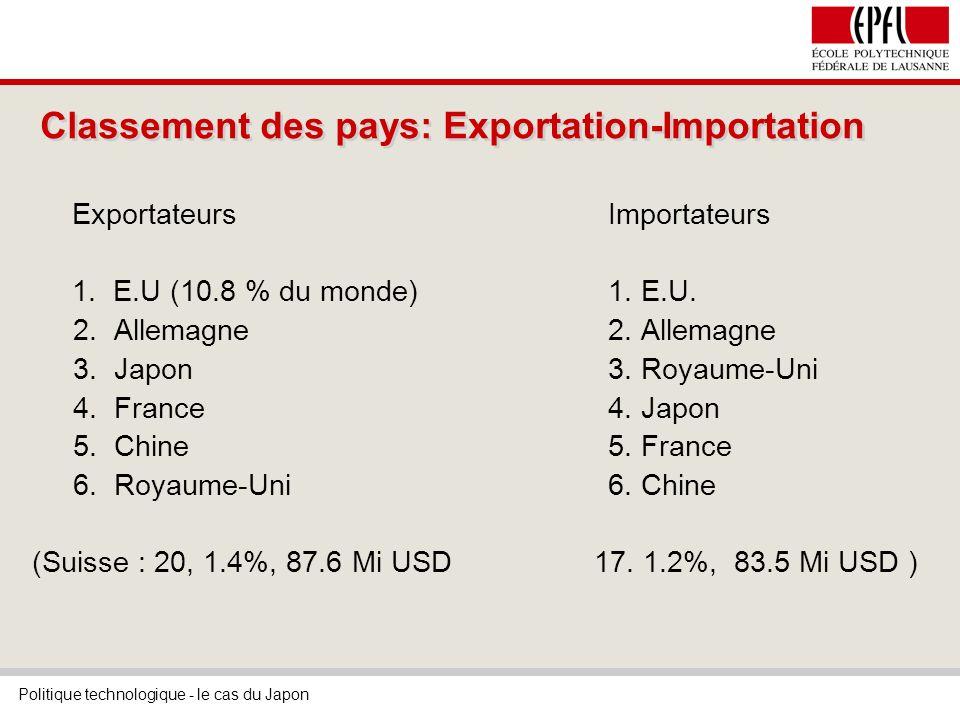 Politique technologique - le cas du Japon Classement des pays: Exportation-Importation Exportateurs Importateurs 1.