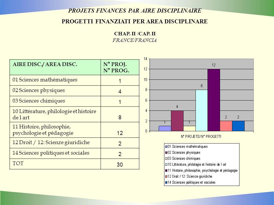 PROJETS FINANCES PAR AIRE DISCIPLINAIRE PROGETTI FINANZIATI PER AREA DISCIPLINARE CHAP.
