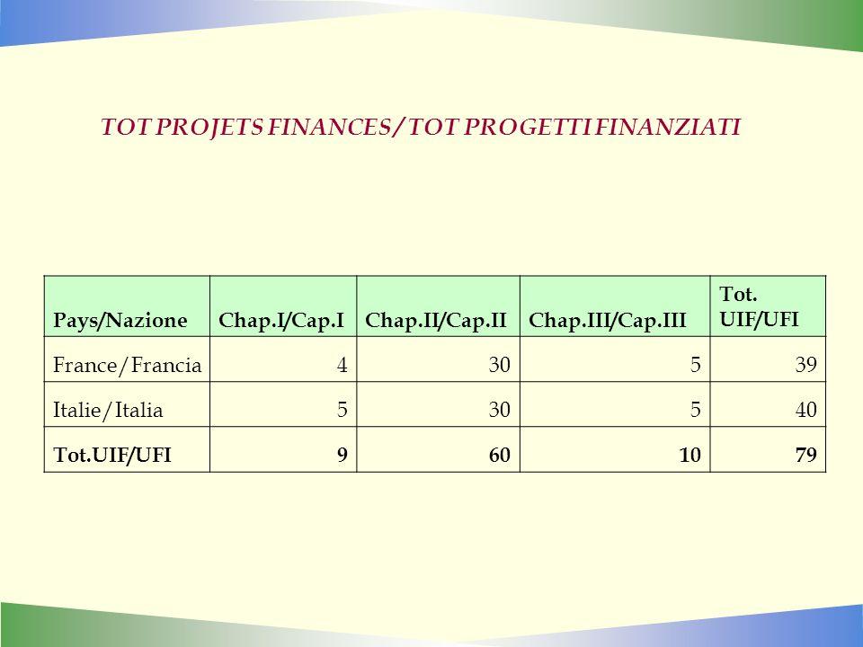 TOT PROJETS FINANCES / TOT PROGETTI FINANZIATI Pays/NazioneChap.I/Cap.IChap.II/Cap.IIChap.III/Cap.III Tot.