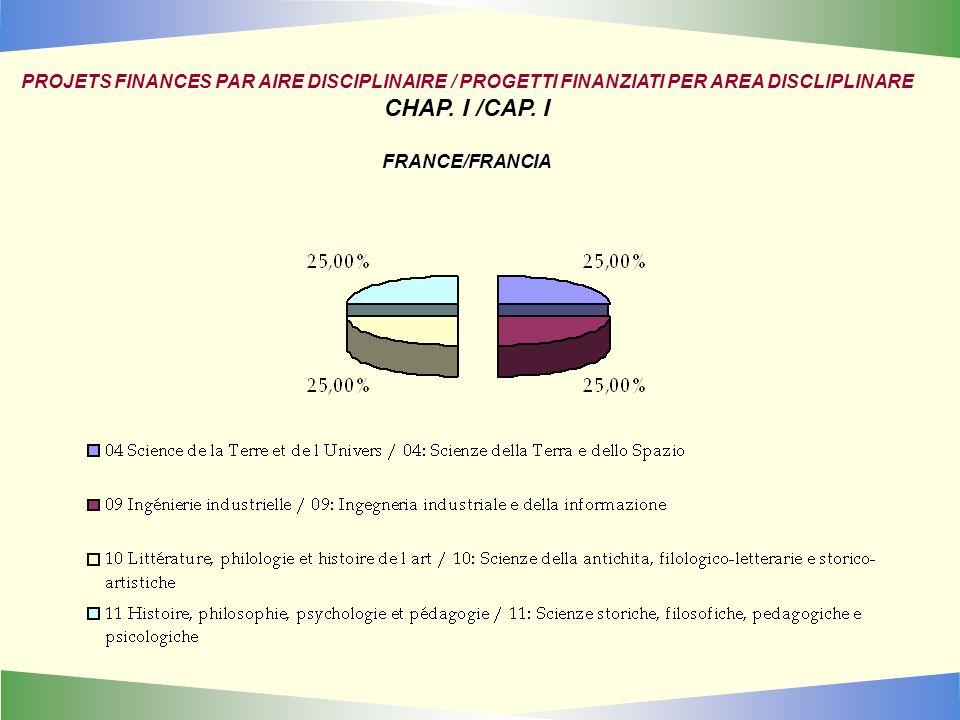 PROJETS FINANCES PAR AIRE DISCIPLINAIRE / PROGETTI FINANZIATI PER AREA DISCLIPLINARE CHAP.