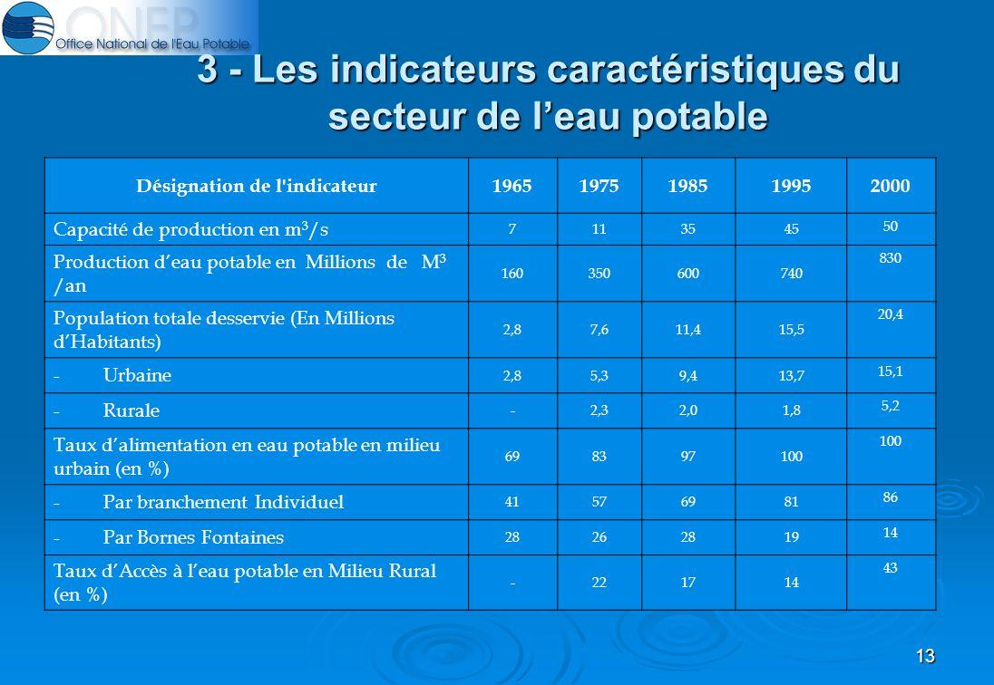 13 3 - Les indicateurs caractéristiques du secteur de leau potable Désignation de l indicateur19651975198519952000 Capacité de production en m 3 /s 7113545 50 Production deau potable en Millions de M 3 /an 160350600740 830 Population totale desservie (En Millions dHabitants) 2,87,611,415,5 20,4 - Urbaine 2,85,39,413,7 15,1 - Rurale -2,32,01,8 5,2 Taux dalimentation en eau potable en milieu urbain (en %) 698397100 - Par branchement Individuel 41576981 86 - Par Bornes Fontaines 28262819 14 Taux dAccès à leau potable en Milieu Rural (en %) -221714 43