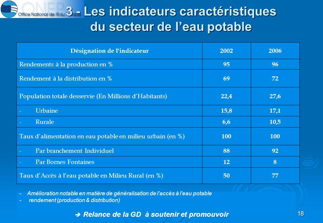 18 3 - Les indicateurs caractéristiques du secteur de leau potable Désignation de l indicateur20022006 Rendements à la production en % 9596 Rendement à la distribution en % 6972 Population totale desservie (En Millions dHabitants) 22,427,6 - Urbaine 15,817,1 - Rurale 6,610,5 Taux dalimentation en eau potable en milieu urbain (en %) 100 - Par branchement Individuel 8892 - Par Bornes Fontaines 128 Taux dAccès à leau potable en Milieu Rural (en %) 5077 - Amélioration notable en matière de généralisation de laccès à leau potable - rendement (production & distribution) Relance de la GD à soutenir et promouvoir