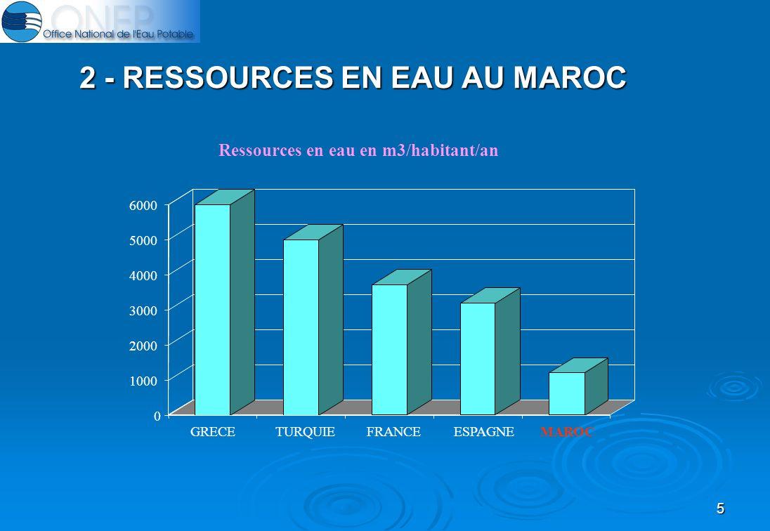 5 2 - RESSOURCES EN EAU AU MAROC 0 1000 2000 3000 4000 5000 6000 GRECETURQUIEFRANCEESPAGNEMAROC Ressources en eau en m3/habitant/an