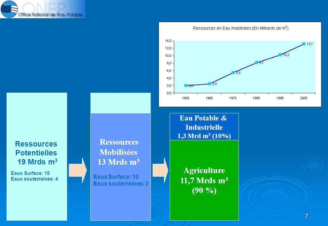 7 Ressources Mobilisées 13 Mrds m 3 Eaux Surface: 10 Eaux souterraines: 3 Agriculture 11,7 Mrds m 3 (90 %) Eau Potable & Industrielle 1,3 Mrd m 3 (10%) Ressources Potentielles 19 Mrds m 3 Eaux Surface: 15 Eaux souterraines: 4