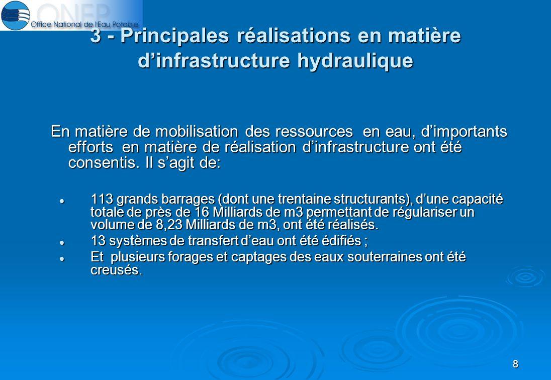 8 3 - Principales réalisations en matière dinfrastructure hydraulique En matière de mobilisation des ressources en eau, dimportants efforts en matière de réalisation dinfrastructure ont été consentis.