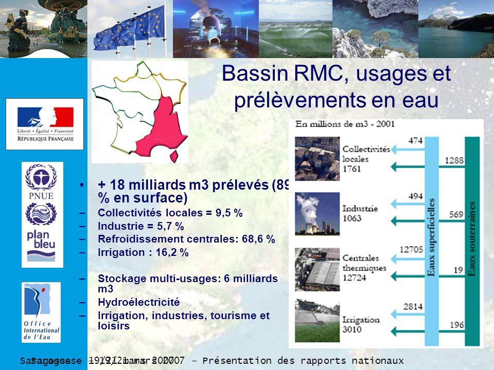 Saragosse – 19/21 mars 2007 – Présentation des rapports nationaux Saragosse – 19/21 mars 2007 Bassin RMC, usages et prélèvements en eau + 18 milliards m3 prélevés (89 % en surface) –Collectivités locales = 9,5 % –Industrie = 5,7 % –Refroidissement centrales: 68,6 % –Irrigation : 16,2 % –Stockage multi-usages: 6 milliards m3 –Hydroélectricité –Irrigation, industries, tourisme et loisirs
