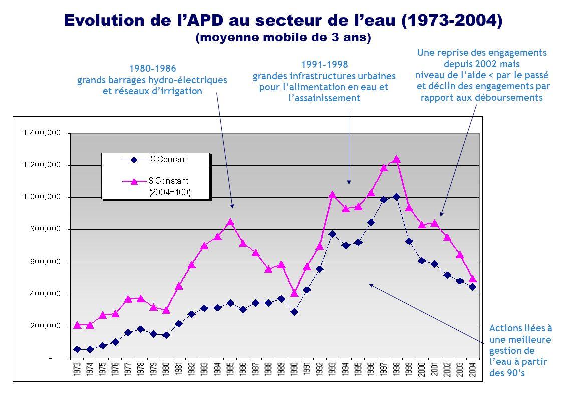 Evolution de lAPD au secteur de leau (1973-2004) (moyenne mobile de 3 ans) 1980-1986 grands barrages hydro-électriques et réseaux dirrigation 1991-1998 grandes infrastructures urbaines pour lalimentation en eau et lassainissement Une reprise des engagements depuis 2002 mais niveau de laide < par le passé et déclin des engagements par rapport aux déboursements Actions liées à une meilleure gestion de leau à partir des 90s