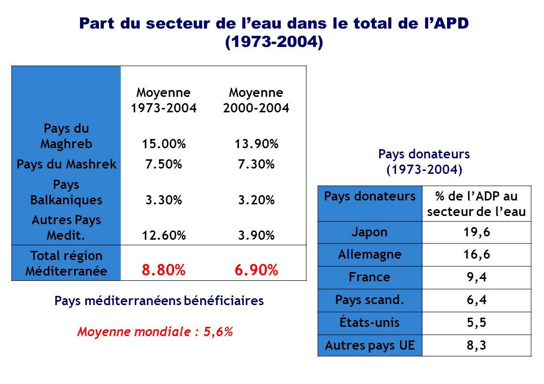 Part du secteur de leau dans le total de lAPD (1973-2004) Moyenne 1973-2004 Moyenne 2000-2004 Pays du Maghreb15.00%13.90% Pays du Mashrek7.50%7.30% Pays Balkaniques3.30%3.20% Autres Pays Medit.12.60%3.90% Total région Méditerranée 8.80%6.90% Pays donateurs% de lADP au secteur de leau Japon19,6 Allemagne16,6 France9,4 Pays scand.6,4 États-unis5,5 Autres pays UE8,3 Pays méditerranéens bénéficiaires Pays donateurs (1973-2004) Moyenne mondiale : 5,6%