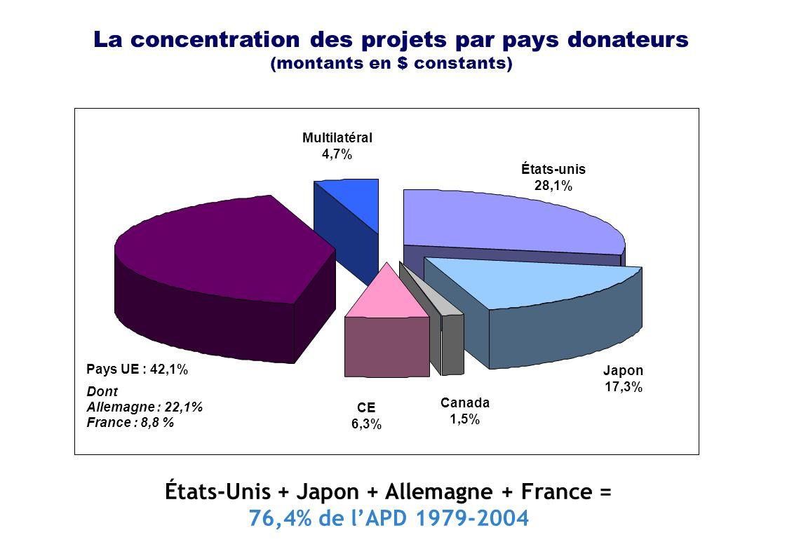 La concentration des projets par pays donateurs (montants en $ constants) Japon 17,3% Canada 1,5% CE 6,3% États-unis 28,1% Pays UE : 42,1% Dont Allemagne : 22,1% France : 8,8 % Multilatéral 4,7% États-Unis + Japon + Allemagne + France = 76,4% de lAPD 1979-2004