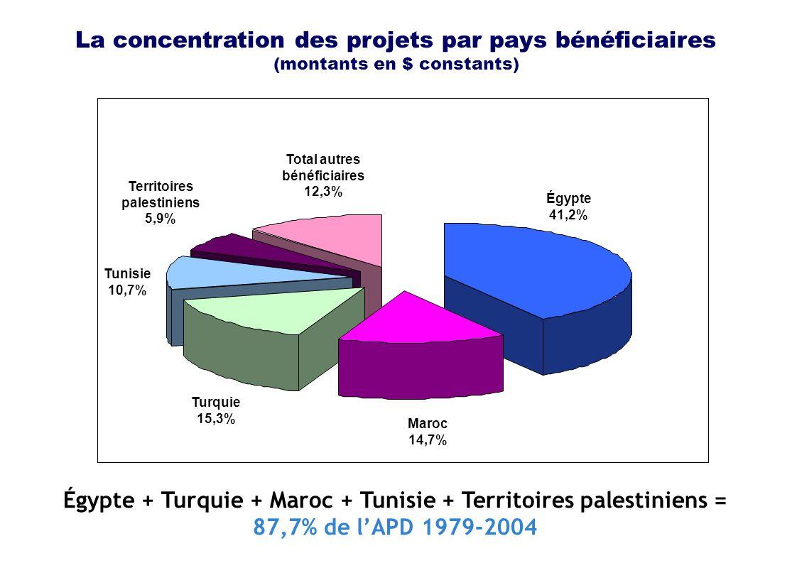 La concentration des projets par pays bénéficiaires (montants en $ constants) Tunisie 10,7% Territoires palestiniens 5,9% Total autres bénéficiaires 12,3% Turquie 15,3% Maroc 14,7% Égypte 41,2% Égypte + Turquie + Maroc + Tunisie + Territoires palestiniens = 87,7% de lAPD 1979-2004