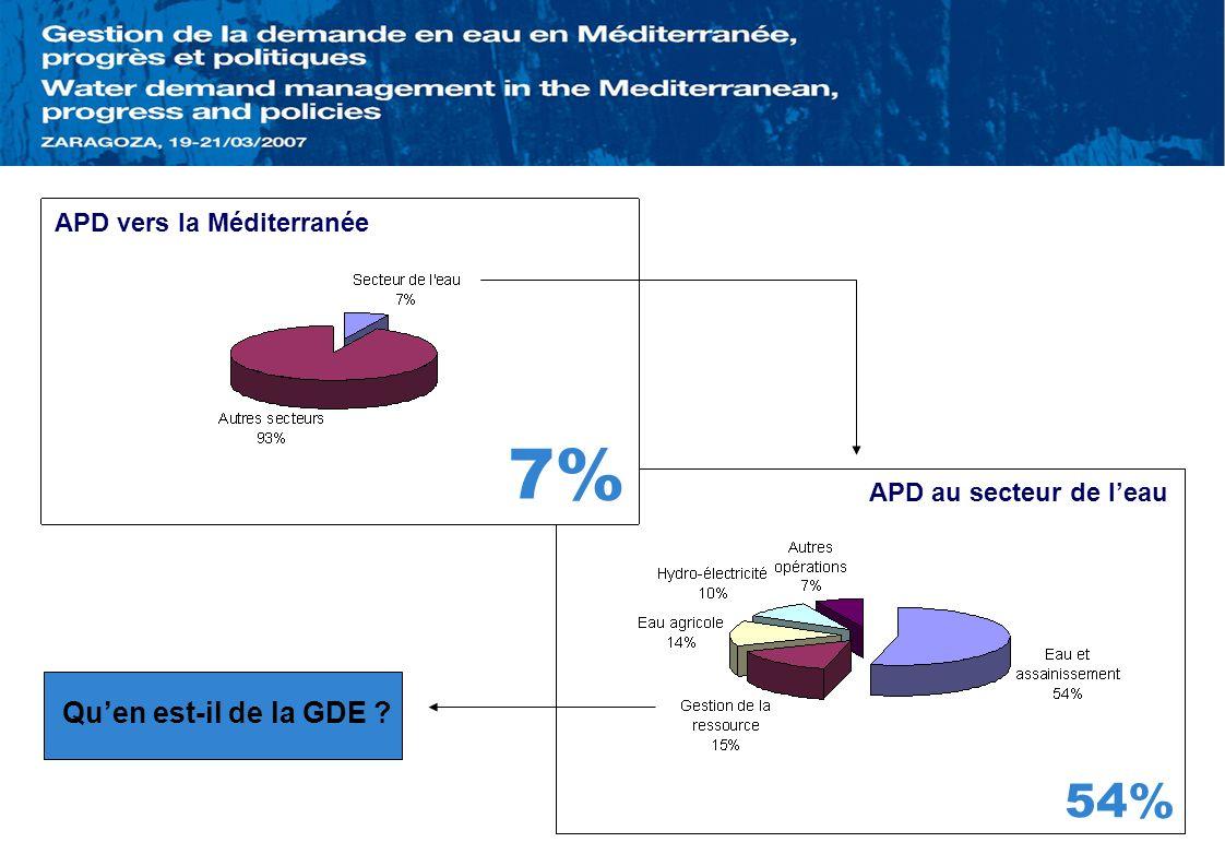 APD au secteur de leau APD vers la Méditerranée 7% 54% Quen est-il de la GDE