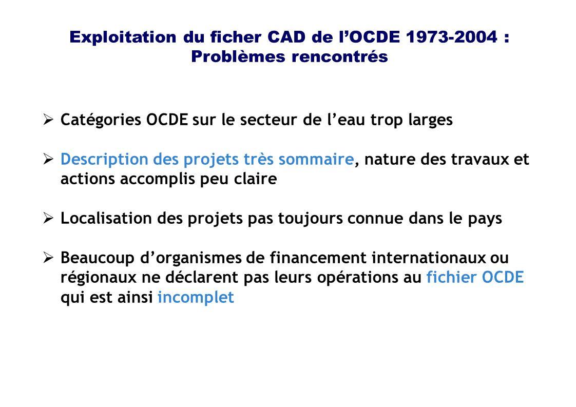 Exploitation du ficher CAD de lOCDE 1973-2004 : Problèmes rencontrés Catégories OCDE sur le secteur de leau trop larges Description des projets très sommaire, nature des travaux et actions accomplis peu claire Localisation des projets pas toujours connue dans le pays Beaucoup dorganismes de financement internationaux ou régionaux ne déclarent pas leurs opérations au fichier OCDE qui est ainsi incomplet