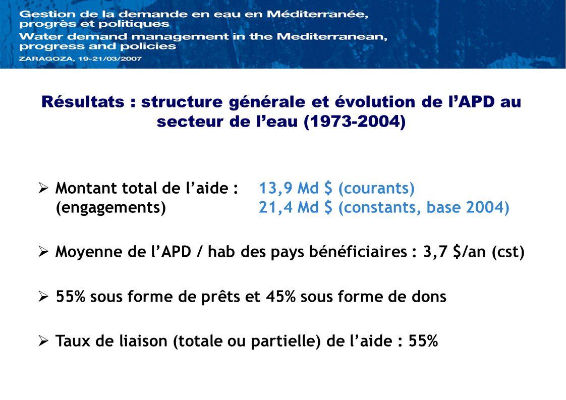 Résultats : structure générale et évolution de lAPD au secteur de leau (1973-2004) Montant total de laide :13,9 Md $ (courants) (engagements)21,4 Md $ (constants, base 2004) Moyenne de lAPD / hab des pays bénéficiaires : 3,7 $/an (cst) 55% sous forme de prêts et 45% sous forme de dons Taux de liaison (totale ou partielle) de laide : 55%