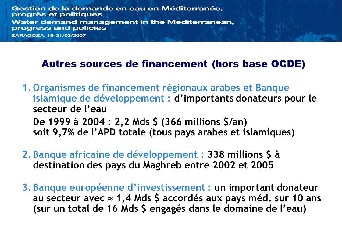 Autres sources de financement (hors base OCDE) 1.Organismes de financement régionaux arabes et Banque islamique de développement : dimportants donateurs pour le secteur de leau De 1999 à 2004 : 2,2 Mds $ (366 millions $/an) soit 9,7% de lAPD totale (tous pays arabes et islamiques) 2.Banque africaine de développement : 338 millions $ à destination des pays du Maghreb entre 2002 et 2005 3.Banque européenne dinvestissement : un important donateur au secteur avec 1,4 Mds $ accordés aux pays méd.