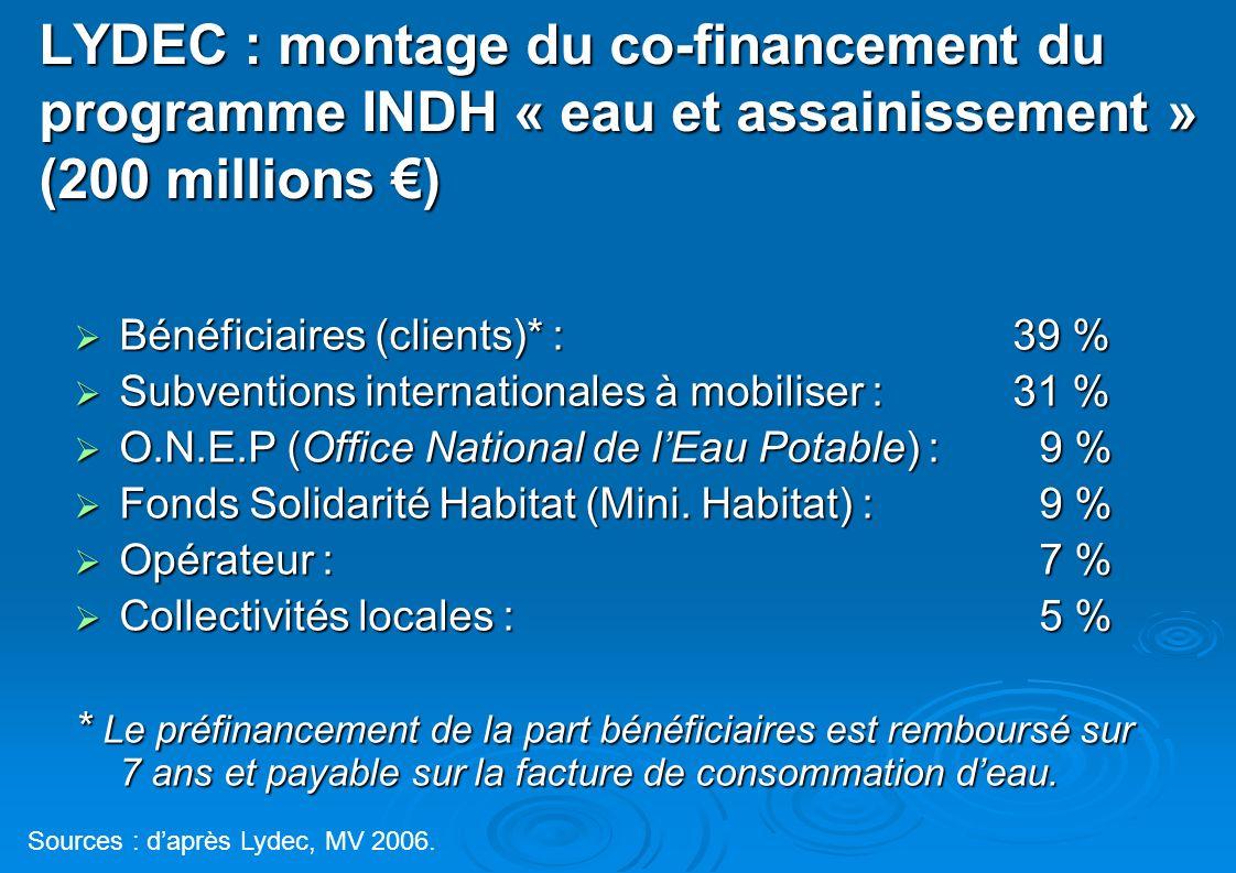 LYDEC : montage du co-financement du programme INDH « eau et assainissement » (200 millions ) Bénéficiaires (clients)* : 39 % Bénéficiaires (clients)*