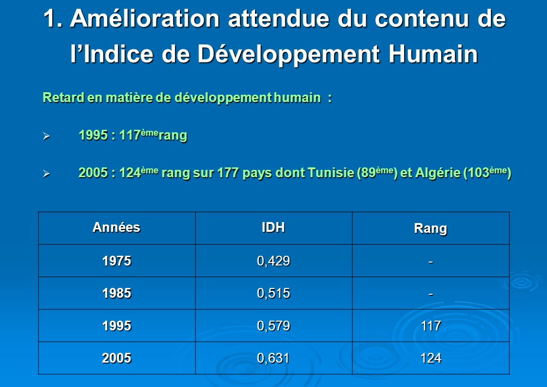 1. Amélioration attendue du contenu de lIndice de Développement Humain lIndice de Développement Humain Retard en matière de développement humain : 199