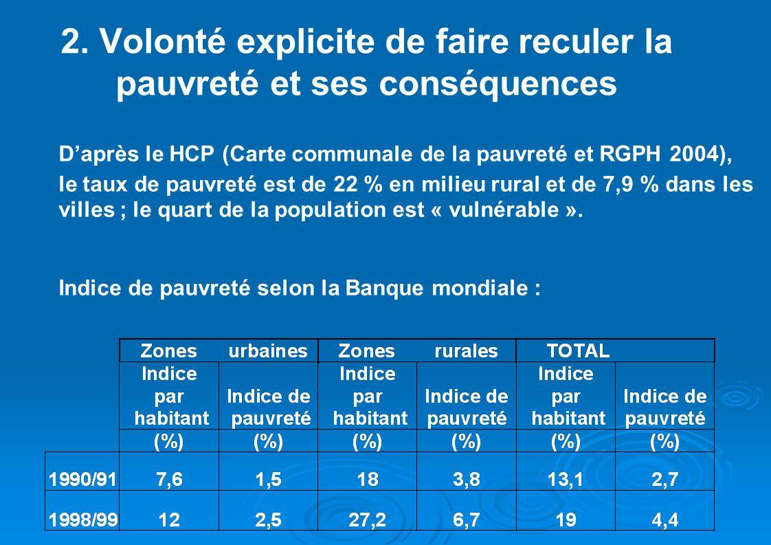2. Volonté explicite de faire reculer la pauvreté et ses conséquences Daprès le HCP (Carte communale de la pauvreté et RGPH 2004), le taux de pauvreté