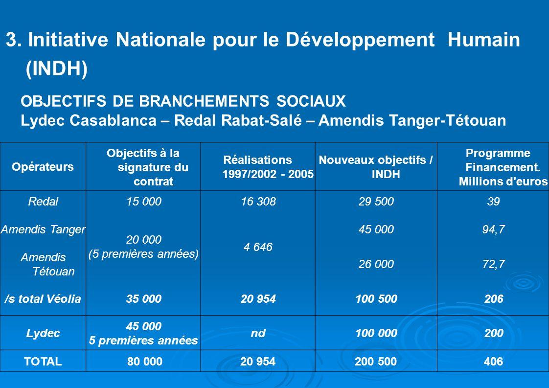 NOUVEAUX OBJECTIFS DE BRANCHEMENTS SOCIAUX EAU POTABLE LYDEC – AMENDIS – REDAL : Convention Lydec INDH (Casablanca, 2005) : 100.000 branchements Coût unitaire : 8.000 Dh Prix unitaire moyen : 4.000 Dh.