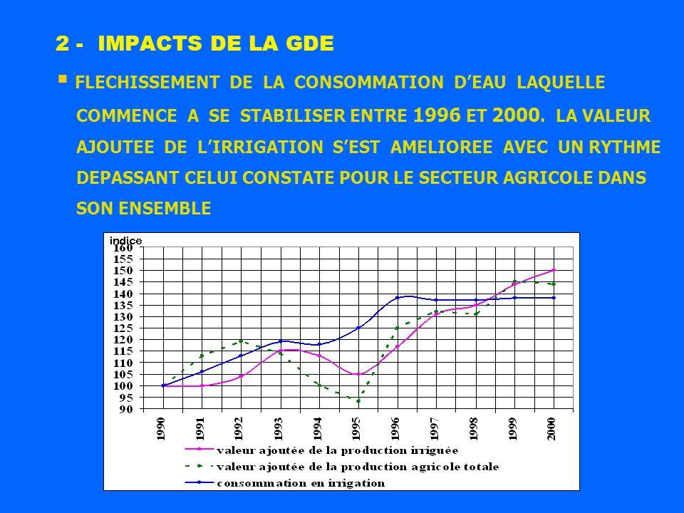 FLECHISSEMENT DE LA CONSOMMATION DEAU LAQUELLE COMMENCE A SE STABILISER ENTRE 1996 ET 2000. LA VALEUR AJOUTEE DE LIRRIGATION SEST AMELIOREE AVEC UN RY