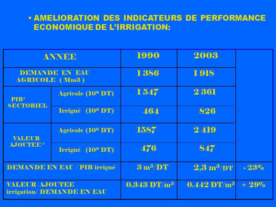 AMELIORATION DES INDICATEURS DE PERFORMANCE ECONOMIQUE DE LIRRIGATION: ANNEE + 29%0.442 DT/m 3 0.343 DT/m 3 VALEUR AJOUTEE irrigation/ DEMANDE EN EAU
