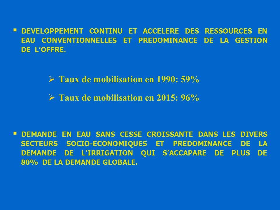 AMELIORATION DES INDICATEURS DE PERFORMANCE ECONOMIQUE DE LIRRIGATION: ANNEE + 29%0.442 DT/m 3 0.343 DT/m 3 VALEUR AJOUTEE irrigation/ DEMANDE EN EAU - 23% 2,3 m 3 /DT 3 m 3 /DT DEMANDE EN EAU / PIB irrigué 847 476 Irrigué (10 6 DT) VALEUR AJOUTEE * 2 4191587 Agricole (10 6 DT) 826 464 Irrigué (10 6 DT) 2 3611 547 Agricole (10 6 DT) PIB* SECTORIEL 1 9181 386 DEMANDE EN EAU AGRICOLE ( Mm3 ) 20031990