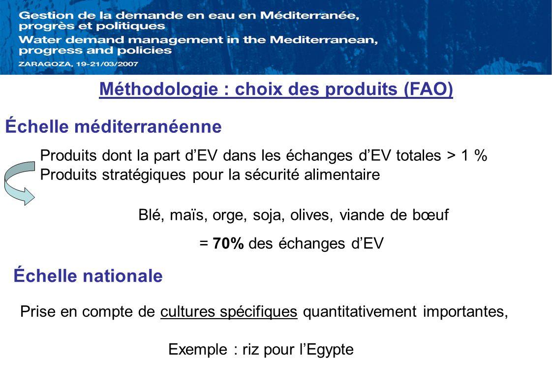 Méthodologie : choix des produits (FAO) Échelle nationale Blé, maïs, orge, soja, olives, viande de bœuf = 70% des échanges dEV Échelle méditerranéenne