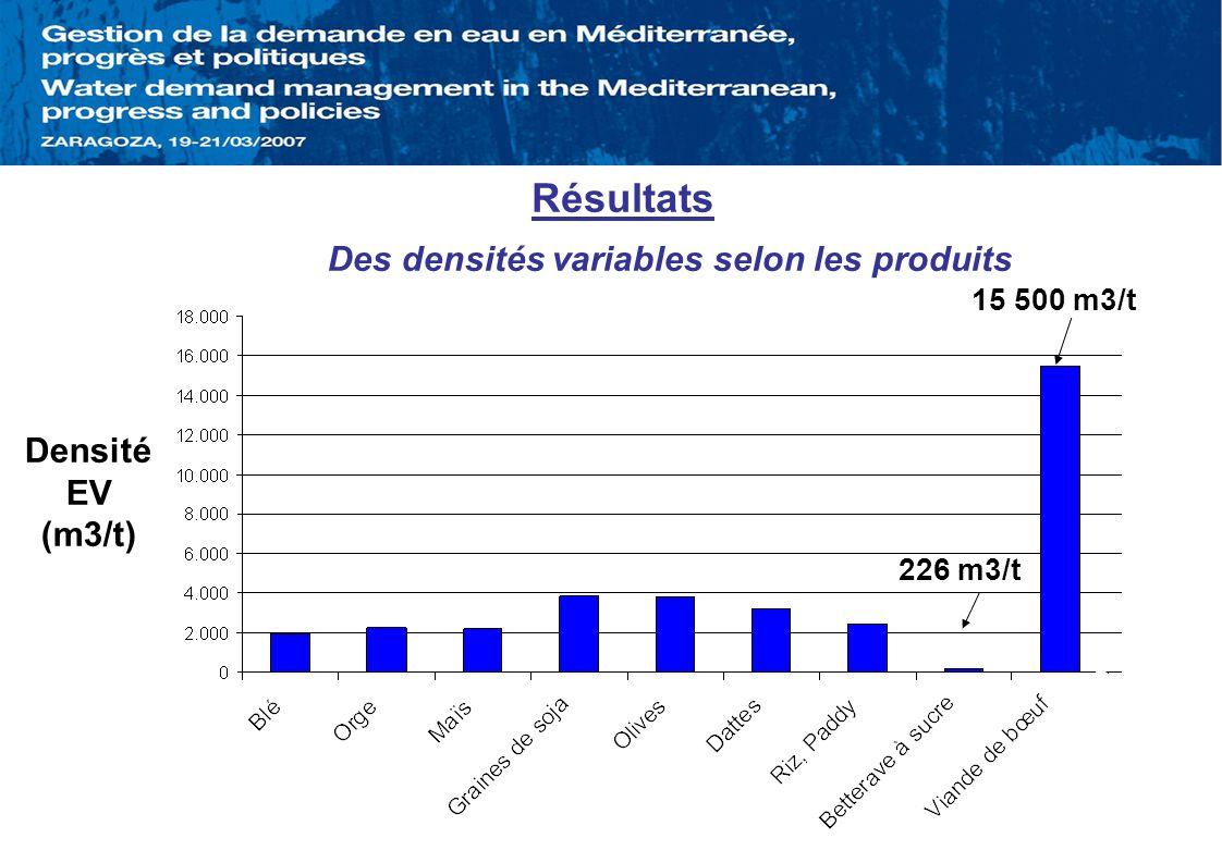 Résultats Des densités variables selon les produits 15 500 m3/t 226 m3/t Densité EV (m3/t)