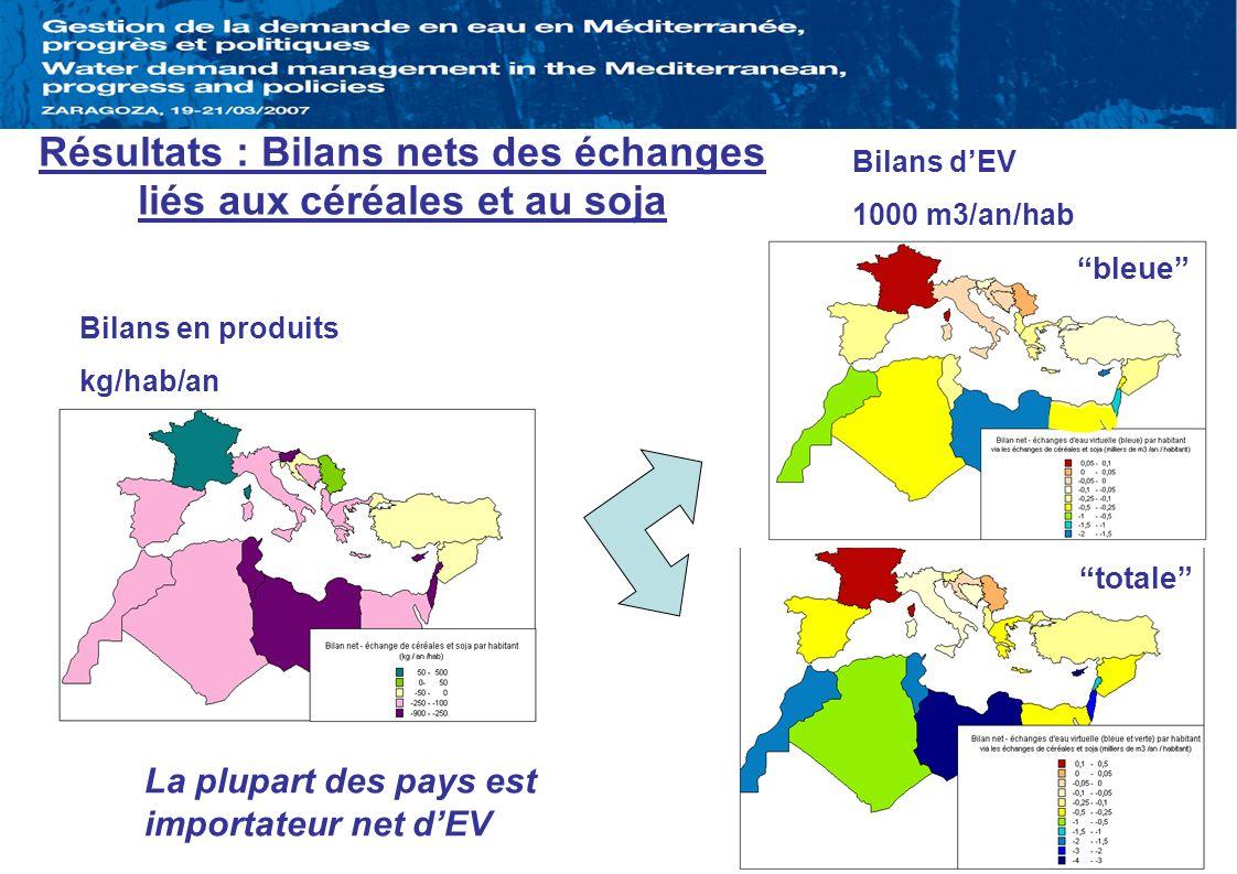 Bilans dEV 1000 m3/an/hab Bilans en produits kg/hab/an La plupart des pays est importateur net dEV Résultats : Bilans nets des échanges liés aux céréa