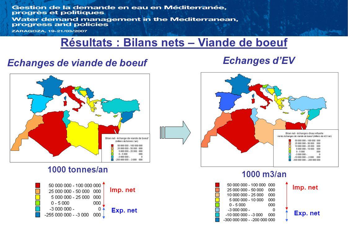 Echanges de viande de boeuf Résultats : Bilans nets – Viande de boeuf 1000 tonnes/an Imp. net Exp. net 1000 m3/an Exp. net Imp. net Echanges dEV