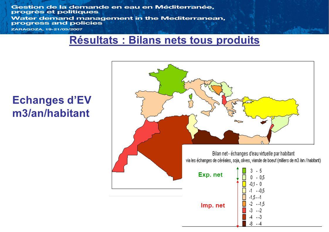 Résultats : Bilans nets tous produits Echanges dEV m3/an/habitant Imp. net Exp. net
