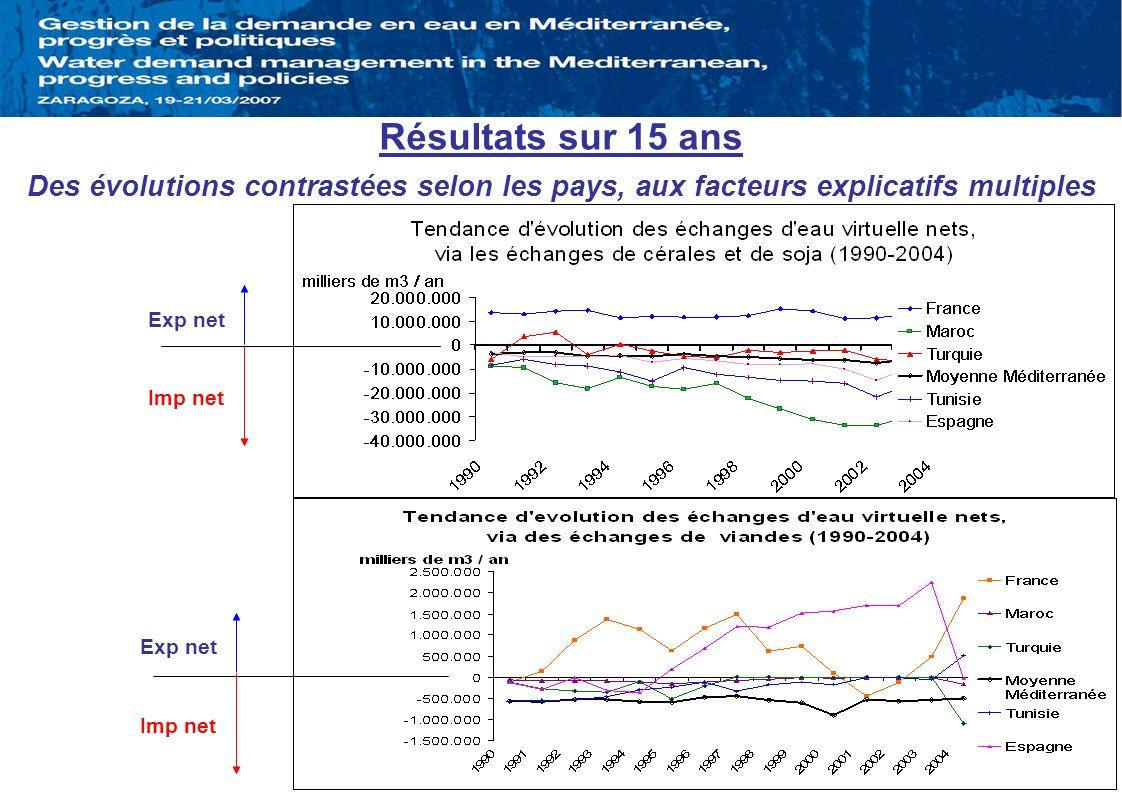 Résultats sur 15 ans Des évolutions contrastées selon les pays, aux facteurs explicatifs multiples Exp net Imp net Exp net Imp net