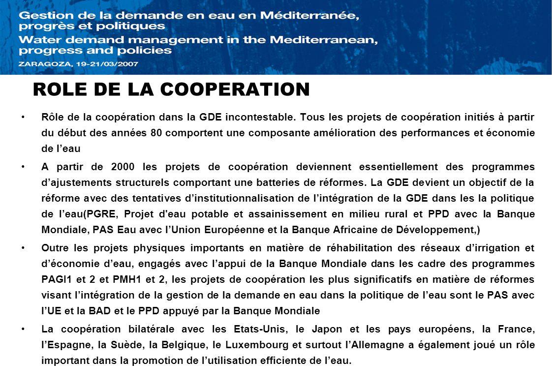 ROLE DE LA COOPERATION Rôle de la coopération dans la GDE incontestable. Tous les projets de coopération initiés à partir du début des années 80 compo
