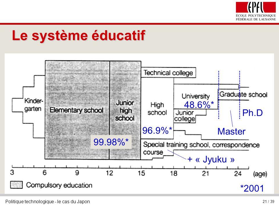 Politique technologique - le cas du Japon 21 / 39 Le système éducatif 99.98%* 48.6%* *2001 96.9%* Master Ph.D + « Jyuku »