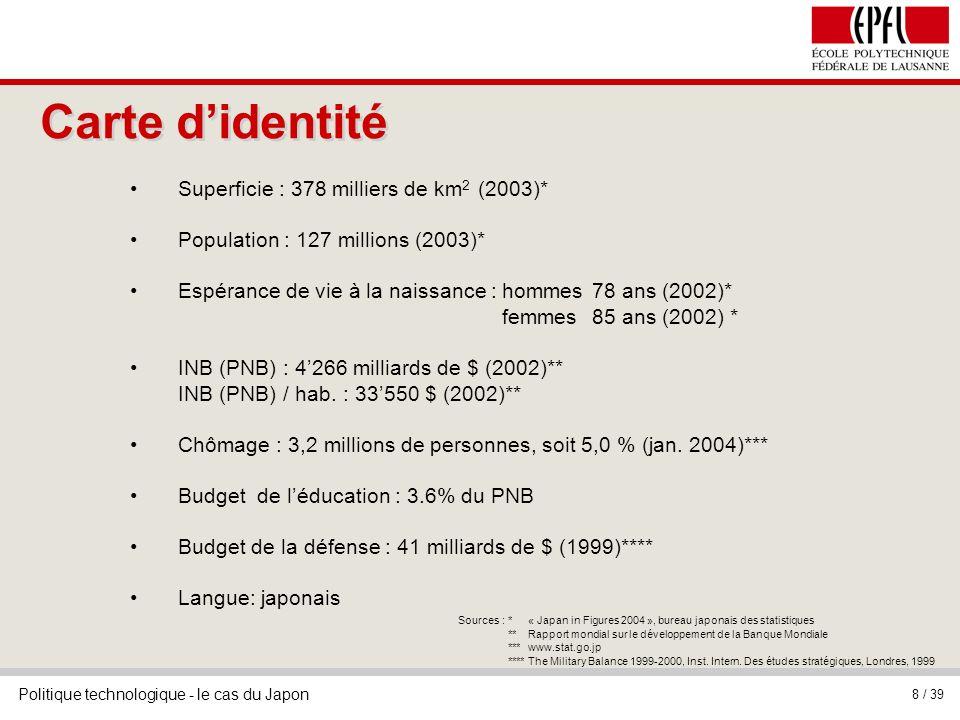 Politique technologique - le cas du Japon 8 / 39 Superficie : 378 milliers de km 2 (2003)* Population : 127 millions (2003)* Espérance de vie à la naissance :hommes78 ans (2002)* femmes85 ans (2002) * INB (PNB) : 4266 milliards de $ (2002)** INB (PNB) / hab.