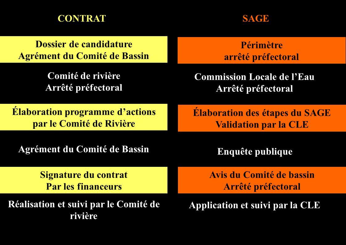 Dossier de candidature Agrément du Comité de Bassin Élaboration programme dactions par le Comité de Rivière Réalisation et suivi par le Comité de rivi