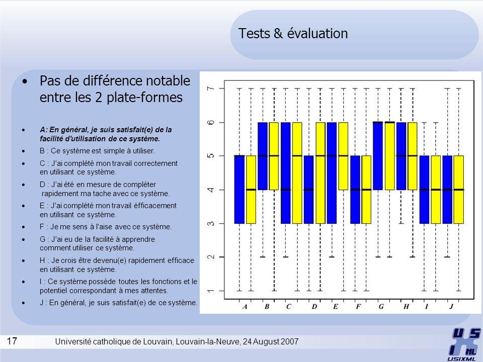 17 Université catholique de Louvain, Louvain-la-Neuve, 24 August 2007 Tests & évaluation Pas de différence notable entre les 2 plate-formes A: En général, je suis satisfait(e) de la facilité d utilisation de ce système.