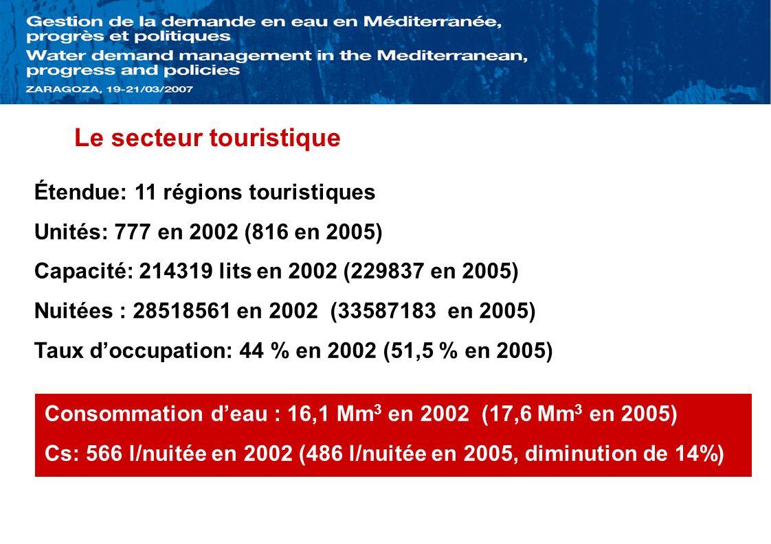 Le secteur touristique Étendue: 11 régions touristiques Unités: 777 en 2002 (816 en 2005) Capacité: 214319 lits en 2002 (229837 en 2005) Nuitées : 28518561 en 2002 (33587183 en 2005) Taux doccupation: 44 % en 2002 (51,5 % en 2005) Consommation deau : 16,1 Mm 3 en 2002 (17,6 Mm 3 en 2005) Cs: 566 l/nuitée en 2002 (486 l/nuitée en 2005, diminution de 14%)
