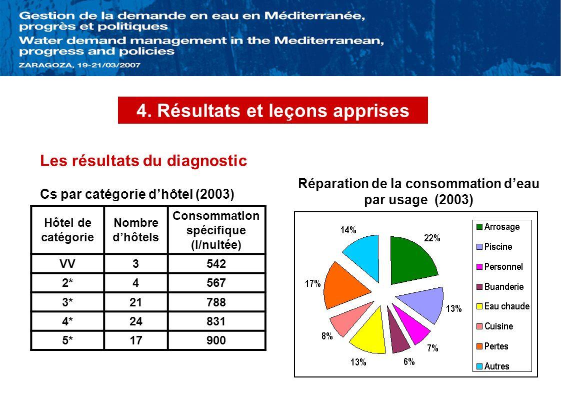 4. Résultats et leçons apprises Les résultats du diagnostic Hôtel de catégorie Nombre dhôtels Consommation spécifique (l/nuitée) VV3542 2*4567 3*21788