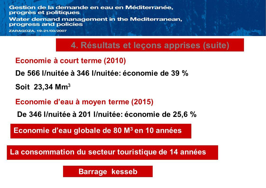 4. Résultats et leçons apprises (suite) Economie à court terme (2010) De 566 l/nuitée à 346 l/nuitée: économie de 39 % Soit 23,34 Mm 3 Economie deau à