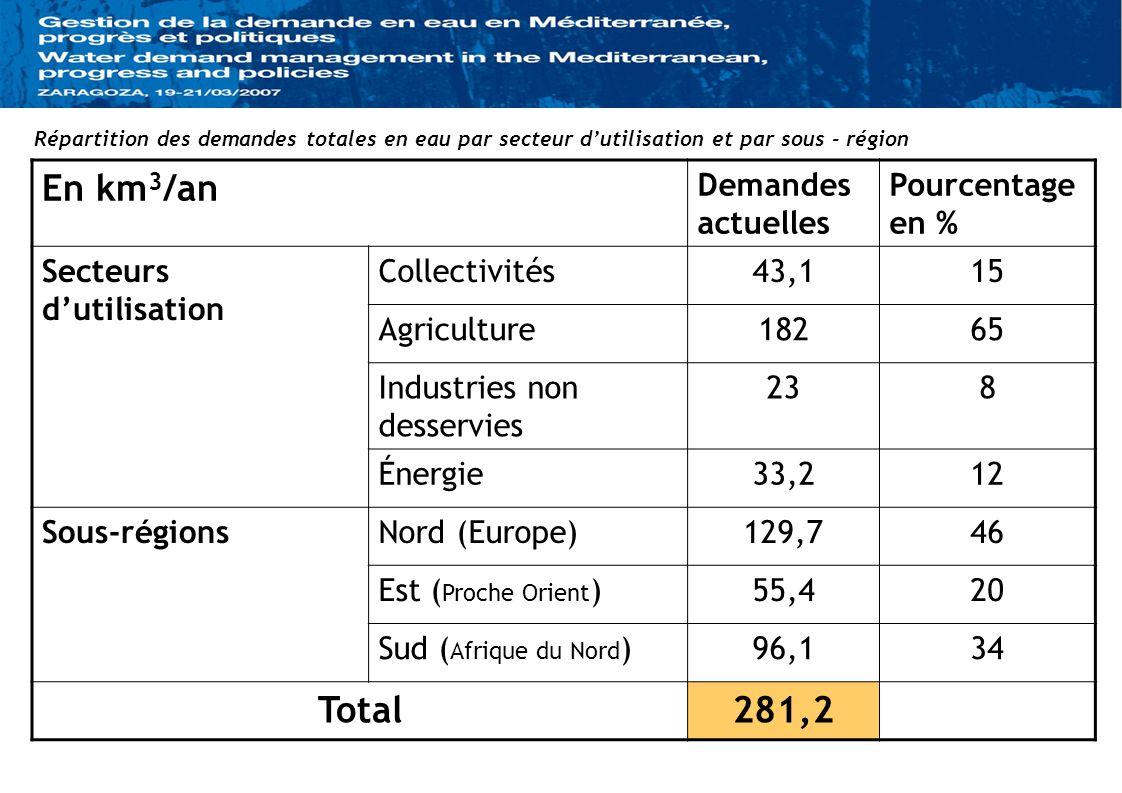 En km 3 /an Demandes actuelles Pourcentage en % Secteurs dutilisation Collectivités43,115 Agriculture18265 Industries non desservies 238 Énergie33,212