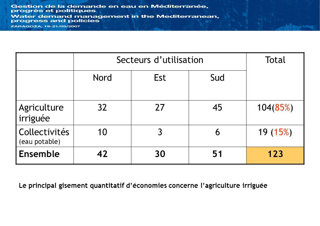 Secteurs dutilisationTotal NordEstSud Agriculture irriguée 322745104(85%) Collectivités (eau potable) 103619 (15%) Ensemble423051123 Le principal gise