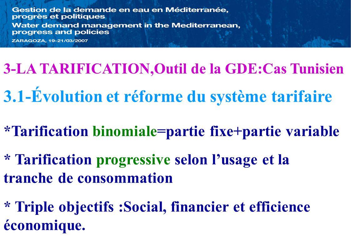 3-LA TARIFICATION,Outil de la GDE:Cas Tunisien 3.1-Évolution et réforme du système tarifaire *Tarification binomiale=partie fixe+partie variable * Tar
