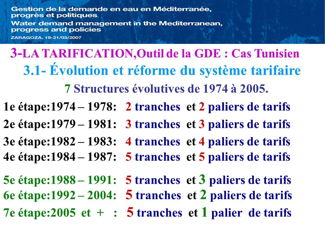7 Structures évolutives de 1974 à 2005. 3e étape:1982 – 1983: 4 tranches et 4 paliers de tarifs 3- LA TARIFICATION,Outil de la GDE : Cas Tunisien 3.1-