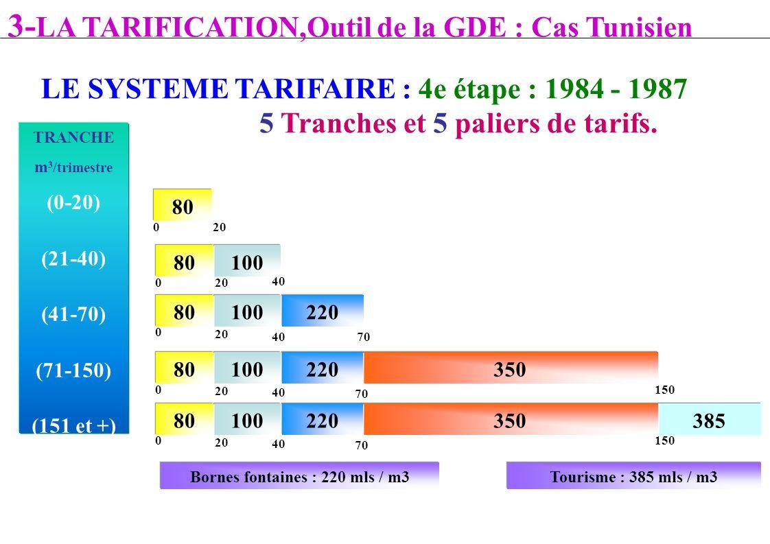 TRANCHE m 3 /trimestre (0-20) (21-40) (41-70) (71-150) (151 et +) Tourisme : 385 mls / m3Bornes fontaines : 220 mls / m3 80 20 0 5 Tranches et 5 palie
