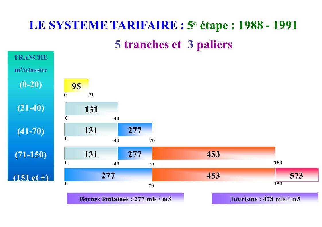 TRANCHE m 3 /trimestre (0-20) (21-40) (41-70) (71-150) (151 et +) Tourisme : 473 mls / m3Bornes fontaines : 277 mls / m3 95 20 0 5 tranches et 3 palie