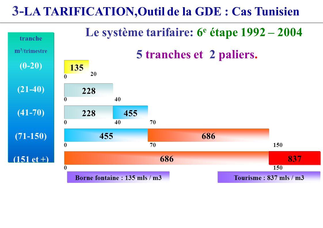 tranche m 3 /trimestre (0-20) (21-40) (41-70) (71-150) (151 et +) Tourisme : 837 mls / m3Borne fontaine : 135 mls / m3 135 20 0 228 400 0 228455 4070