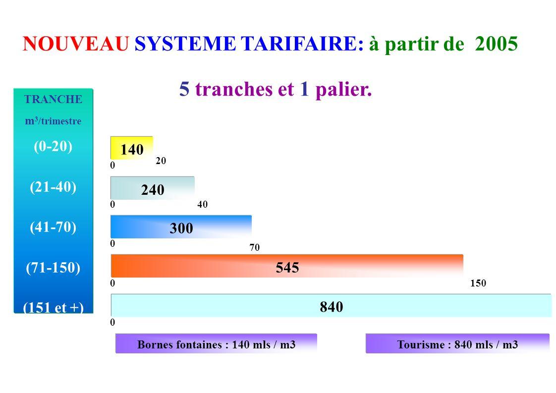 TRANCHE m 3 /trimestre (0-20) (21-40) (41-70) (71-150) (151 et +) Tourisme : 840 mls / m3Bornes fontaines : 140 mls / m3 140 20 0 240 400 0 300 70 545